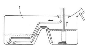 Funktionsprinzip einer Saugstrahlpumpe mit Intank Pumpe